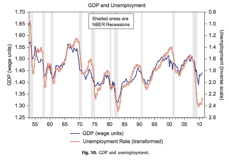 NGDP_Unemployment