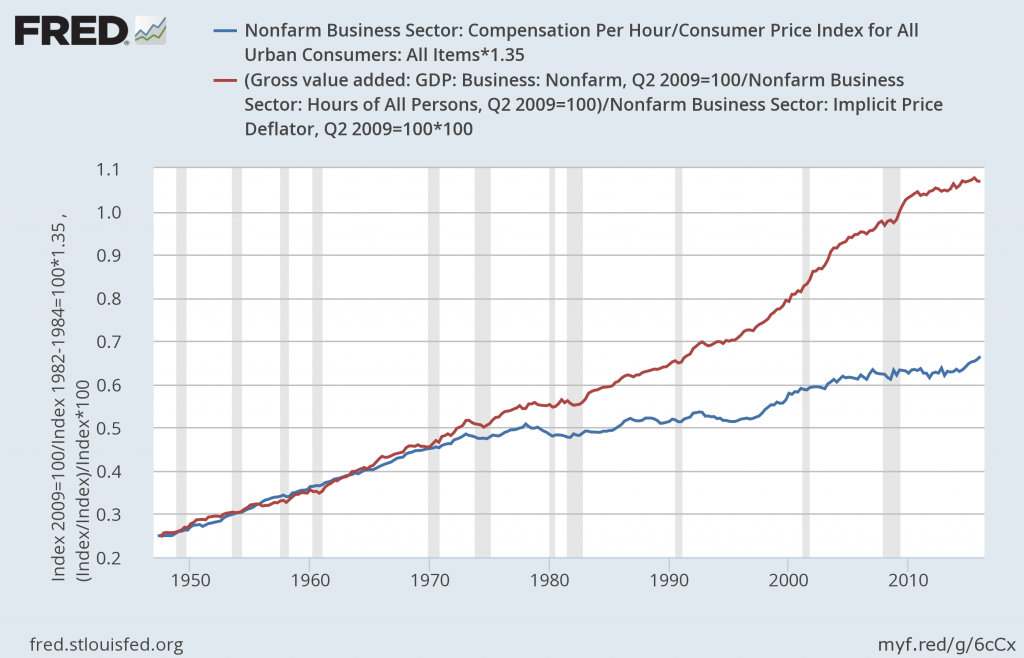 compensation_productivity_gap