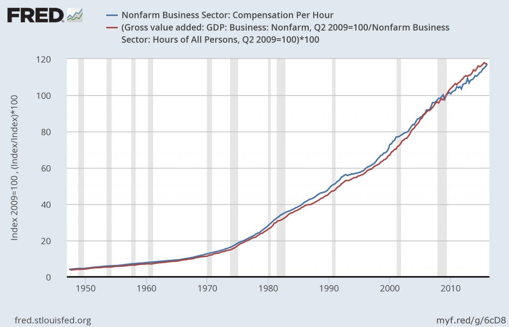 compensation_productivity_gap_2
