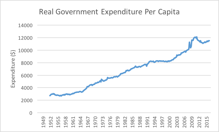 gov_expenditure
