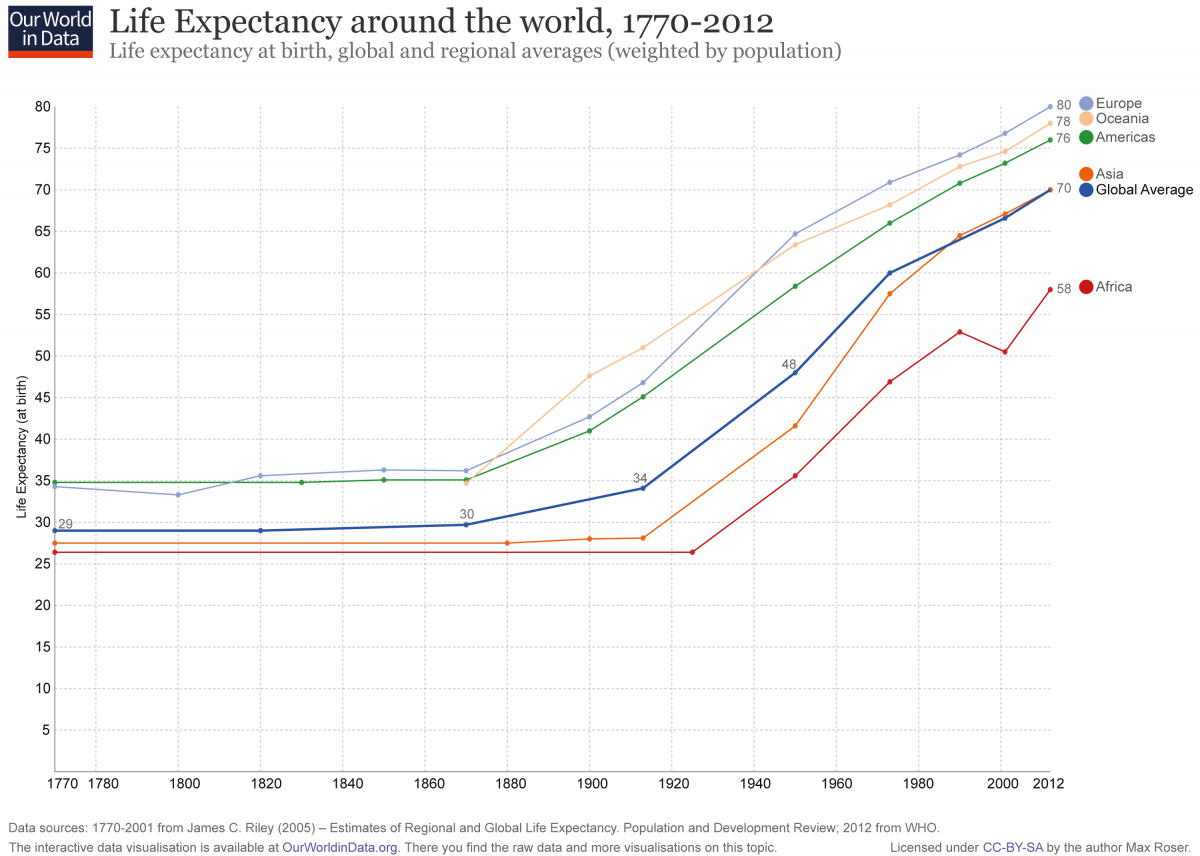 an analysis of the issue of overpopulation and low life expectancy in the world People in swaziland have an average life expectancy of 32 years, the shortest in the world, and many live in poverty as 60 per cent of the population exist on less than £1 a day.