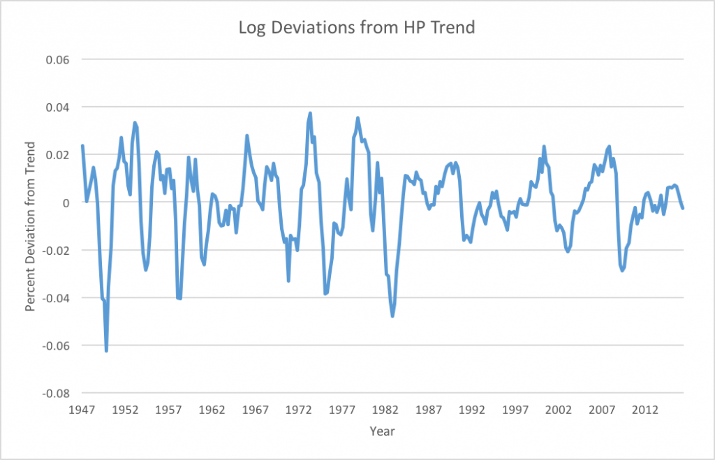 Deviations from HP trend