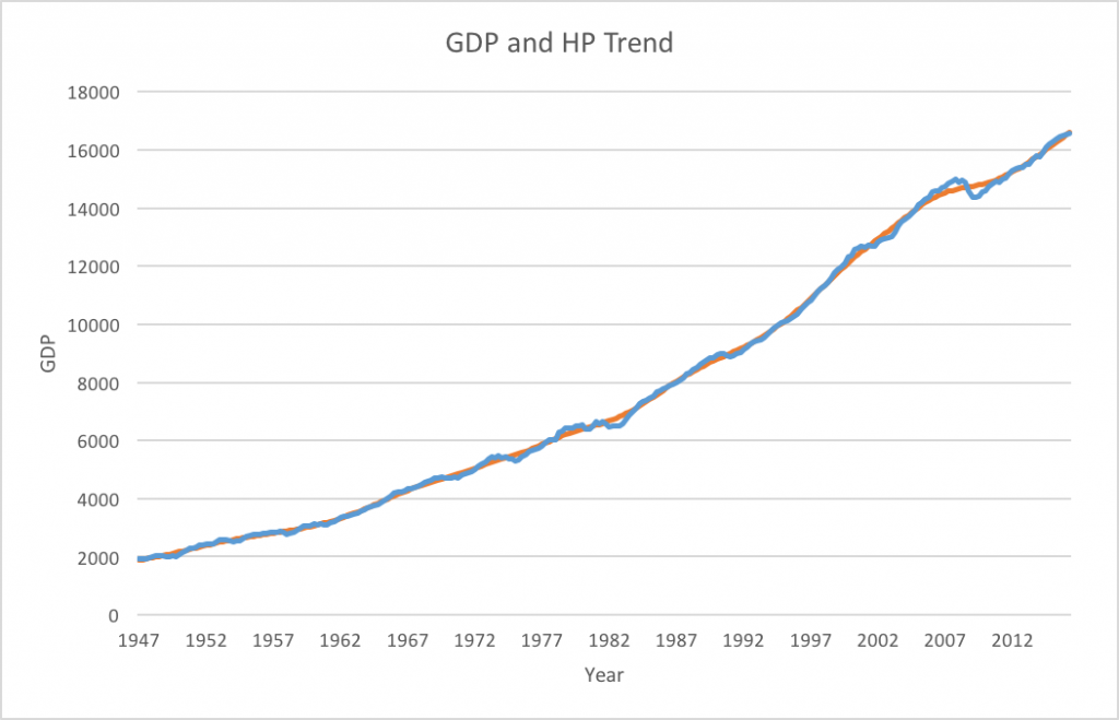 Real GDP against HP trend (smoothing parameter = 1600)
