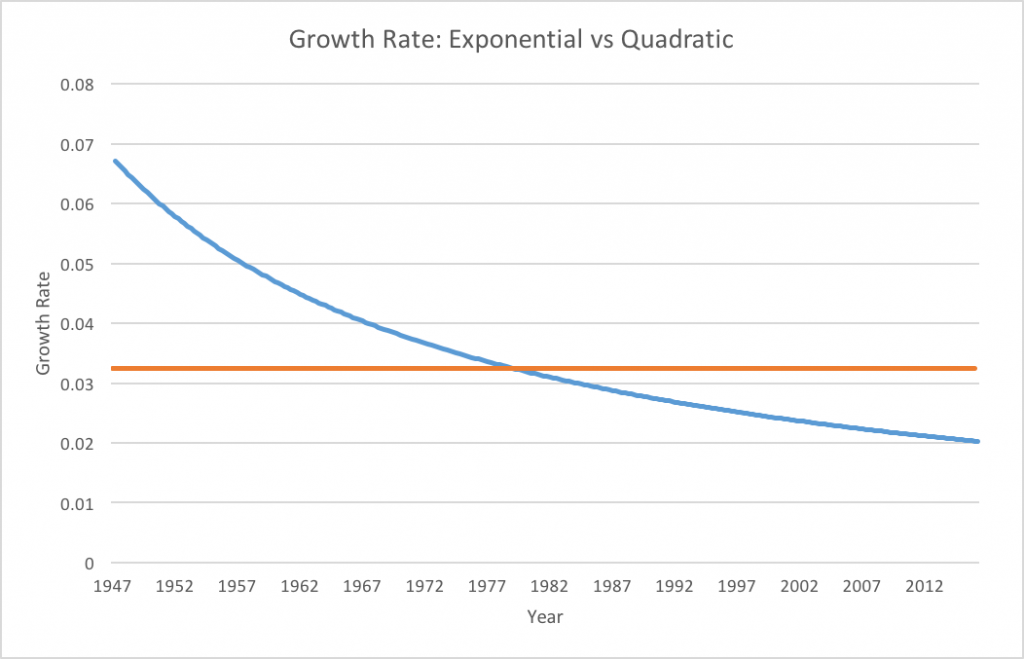 Trend growth rates under the assumption of exponential growth (orange) and quadratic growth (blue)