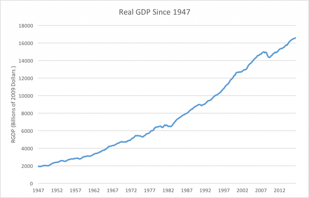 Real GDP in the United States since 1947. Data from FRED