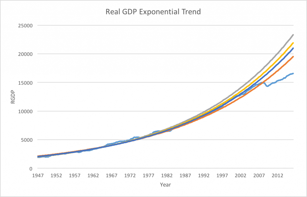 Actual GDP (light blue) vs exponential trend through 1986 (gray), 1996 (yellow), 2006 (dark blue) and present (orange)