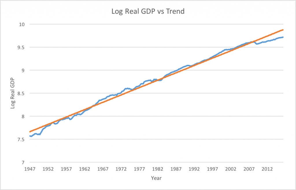 Log Real GDP (blue) and fitted trendline (orange). Trend annualized growth rate = 3.25%. Data from FRED