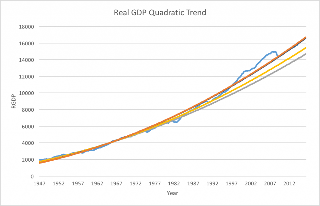Actual GDP (light blue) vs quadratic trend through 1986 (gray), 1996 (yellow), 2006 (dark blue) and present (orange)