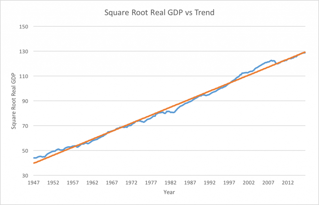 Square Root Real GDP (blue) and fitted trendline (orange). Data from FRED