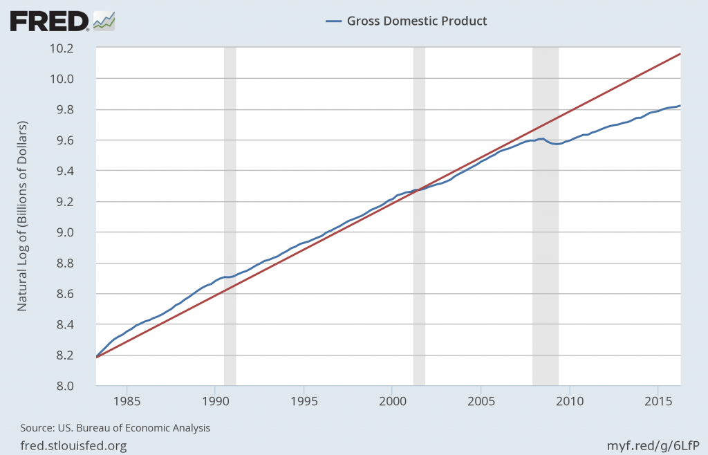 Nominal GDP (in logs) and approximate 6% trend since 1982